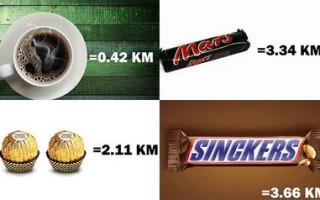 Калорийность продуктов, эквивалентная километрам пробежки.